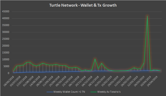 TurtleNetwork – Monthly Insights – April 2019