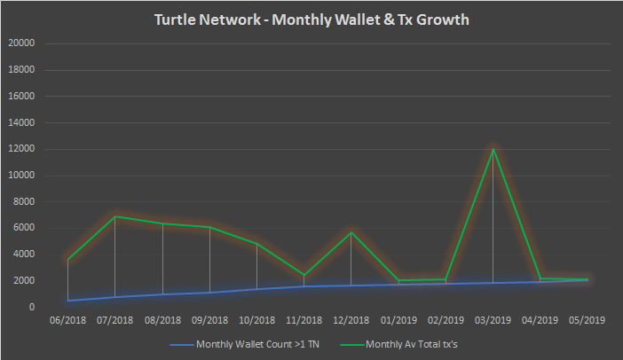 TurtleNetwork – Monthly Insights – May 2019