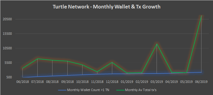 TurtleNetwork – Monthly Insights – June 2019