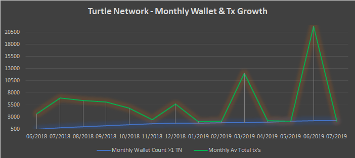 TurtleNetwork – Monthly Insights – July 2019