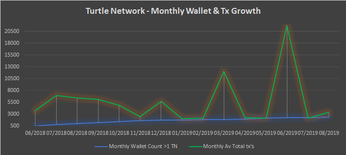 TurtleNetwork – Monthly Insights – August 2019