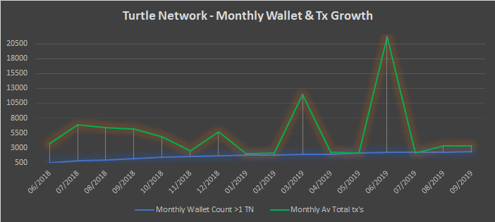 TurtleNetwork – Monthly Insights – September 2019