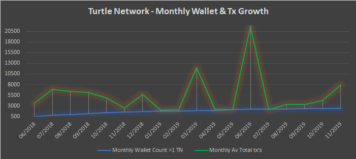 TurtleNetwork – Monthly Insights – November 2019