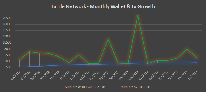 TurtleNetwork – Monthly Insights – December 2019