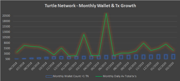 TurtleNetwork – Monthly Insights – March 2020