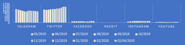 Turtle Network Social Media stats