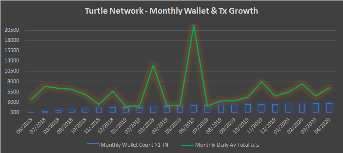 TurtleNetwork – Monthly Insights – April 2020