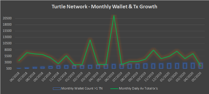 TurtleNetwork – Monthly Insights – May 2020