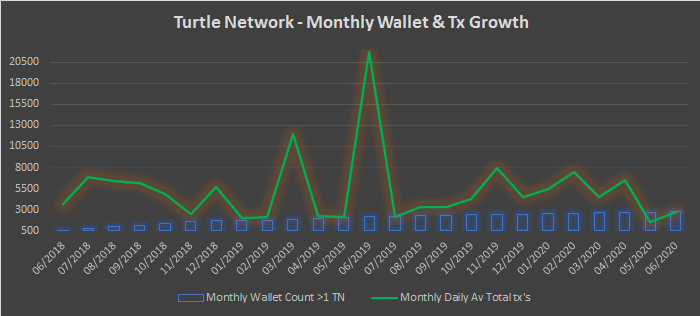 TurtleNetwork – Monthly Insights – June 2020