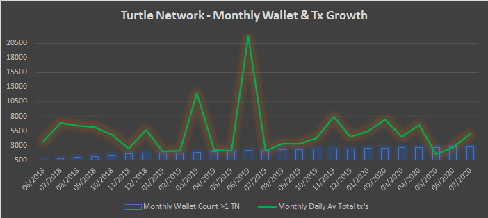 TurtleNetwork – Monthly Insights – July 2020